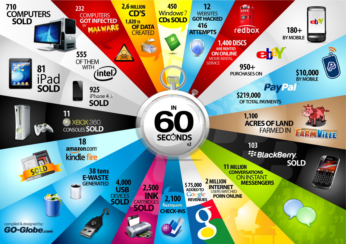 Things That Happen Every 60 Seconds