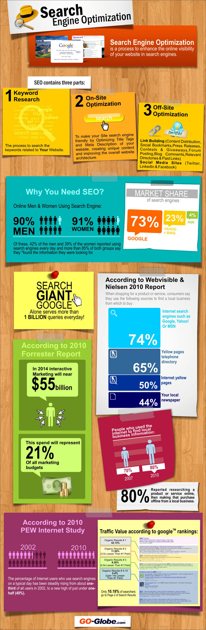 Why You Should Not Ignore Seo Infographic