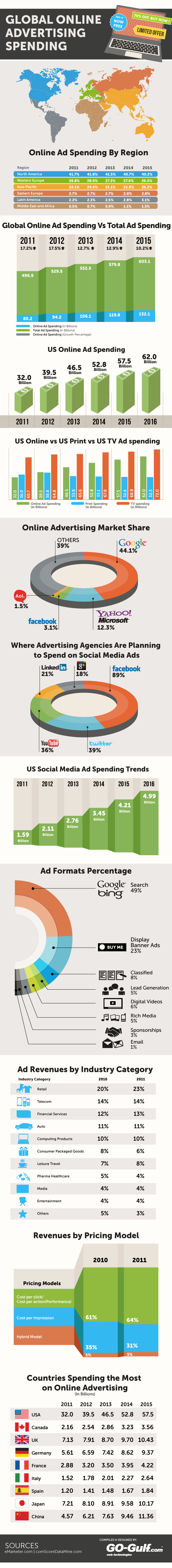 Global Online Advertising Spending Statistics