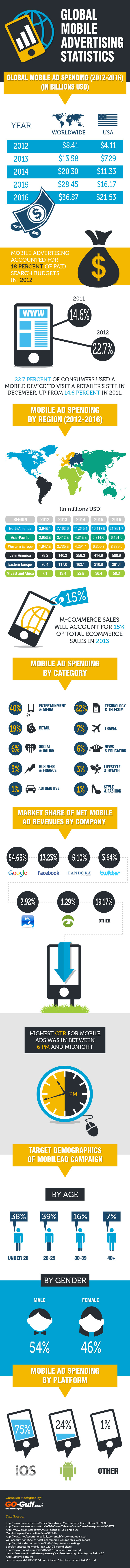 Global Mobile Advertising - Statistics and Trends