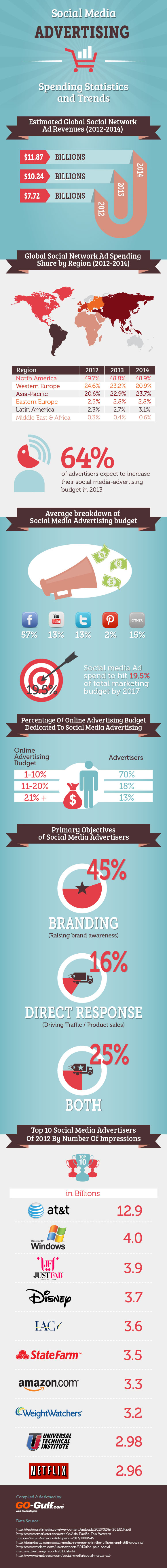 Social Media Advertising - Spending Statistics and Trends