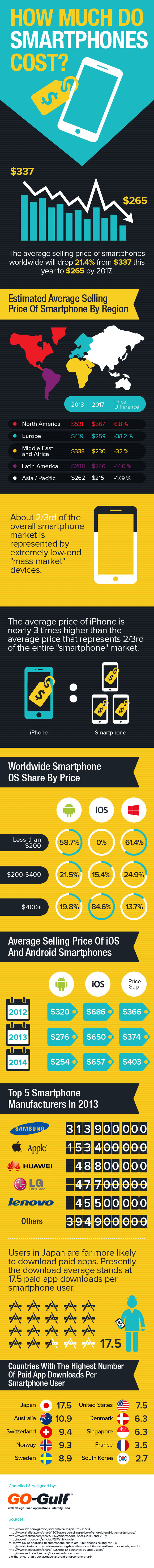 How Much Do Smartphones Cost - Statistics and Trends