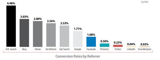 conversion-rate-referrer
